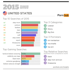 3-pornhub-insights-2015-year-in-review-focus-united-states